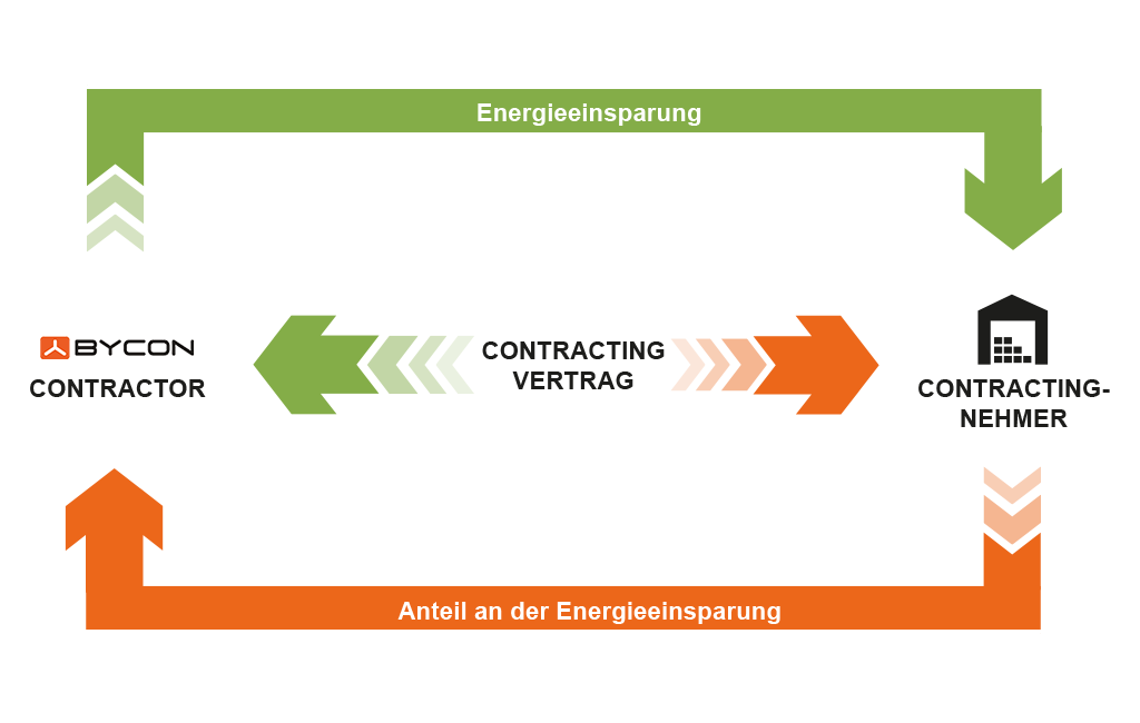 Einspar Contracting mit Bycon
